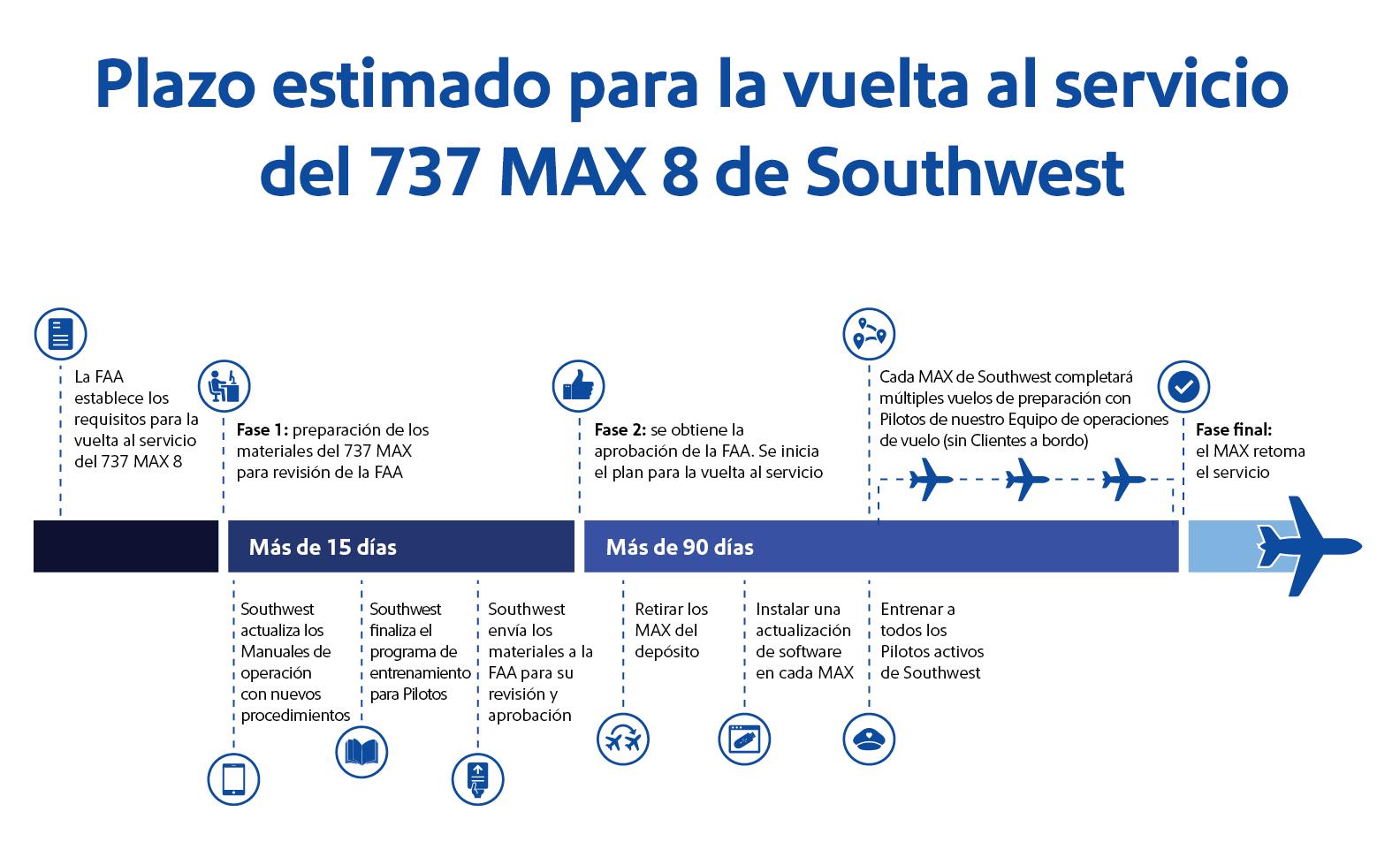 Plazo estimado de la vuelta al servicio del737 MAX8 de Southwest Airlines